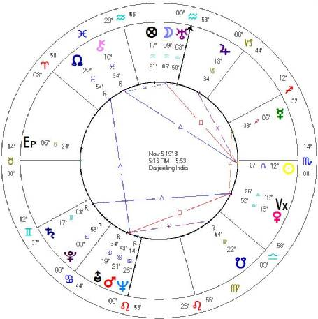 Memphis Astrology The Saturn Cycle Of Vivien Leigh