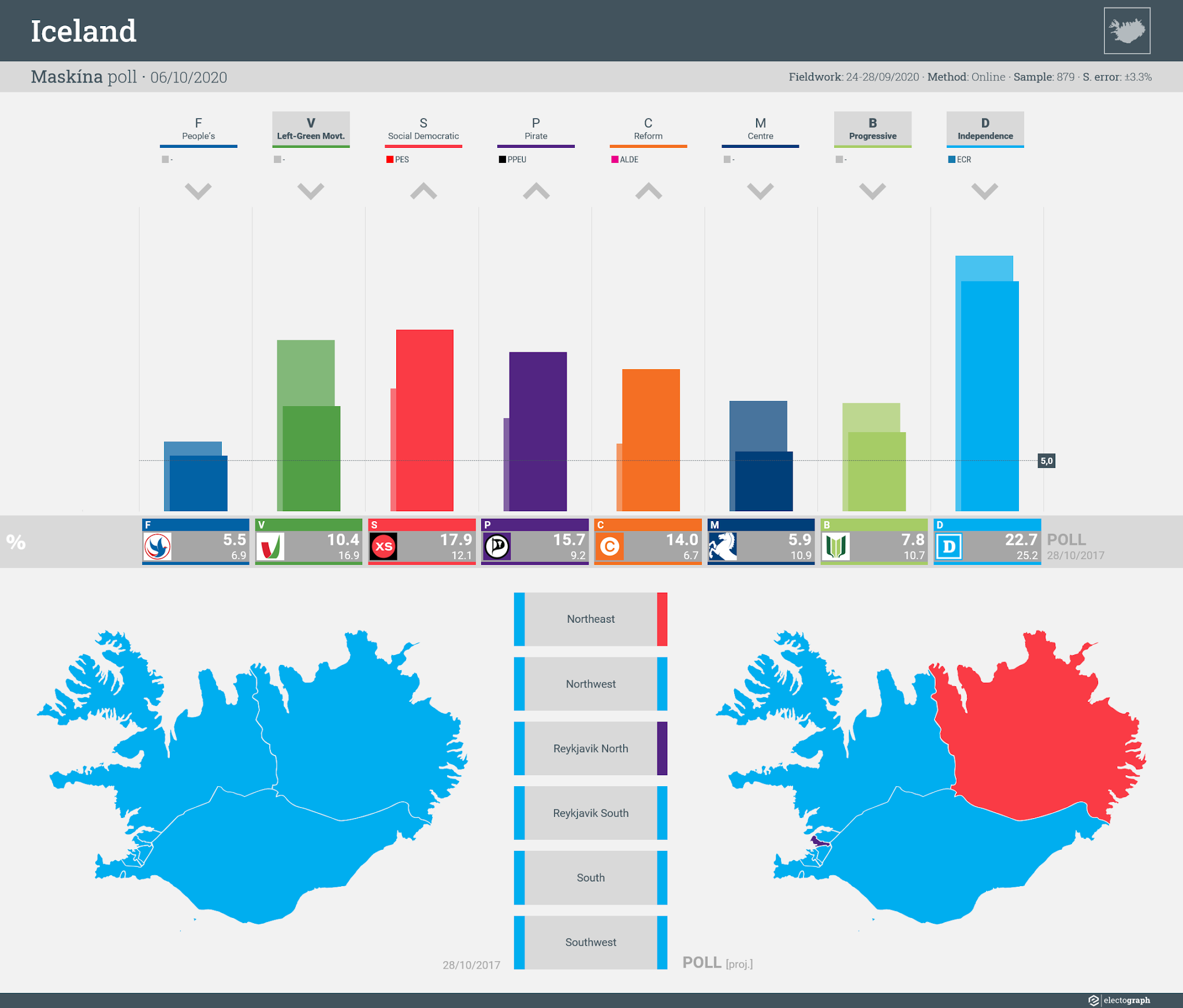 ICELAND: Maskína poll chart, 6 October 2020