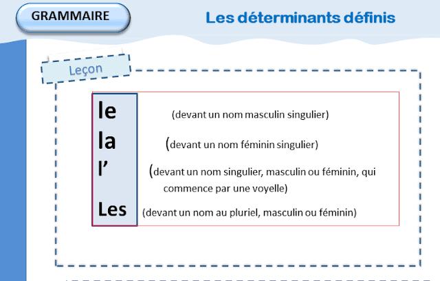 un déterminant définis on appelle aussi article définis sert à désigner une personne, un animal ou un objet que l'on connaît.