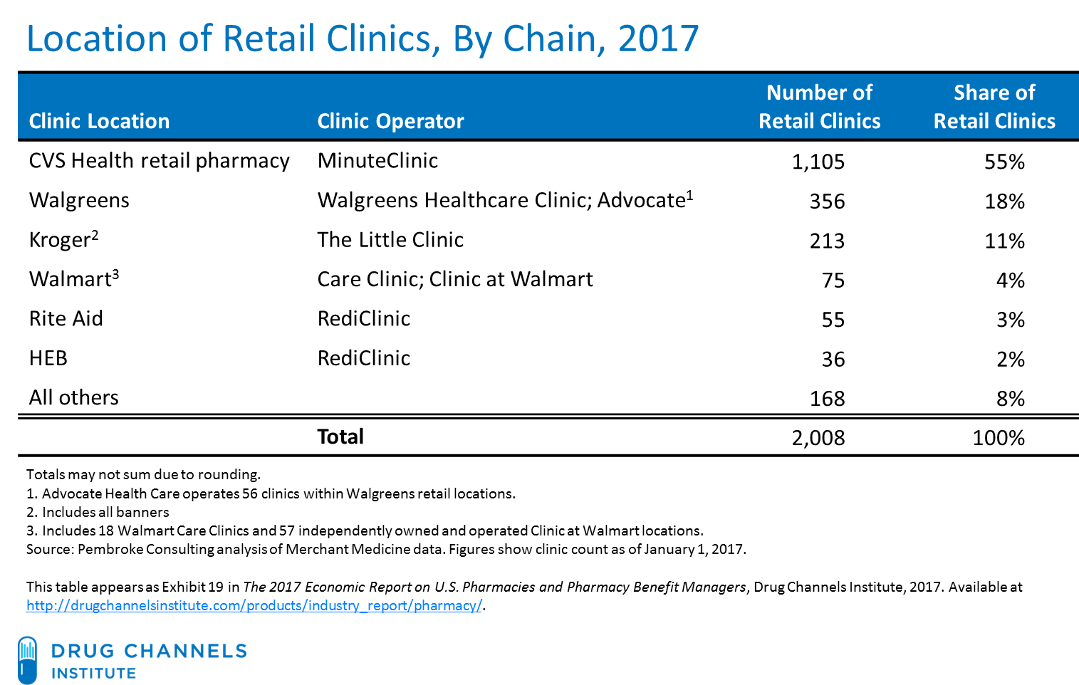 Drug Channels: Retail Clinic Check Up: CVS Retrenches, Walgreens