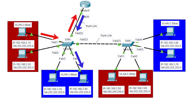 Inter-VLAN Routing Ping for known unicast packet