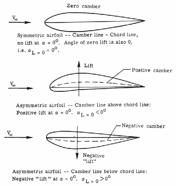 Camber Aerodynamics Images - Reverse Search