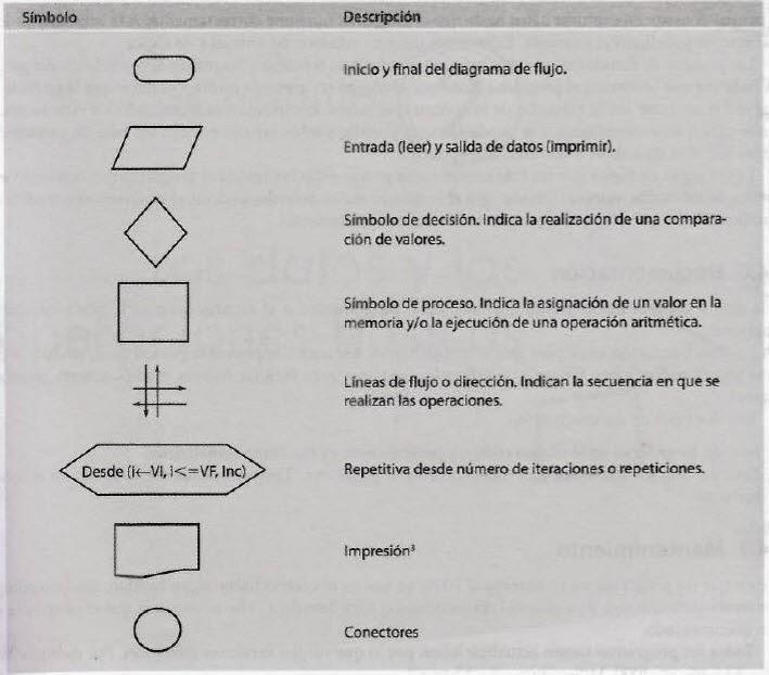Componentes Básicos en un Diagrama de Flujo