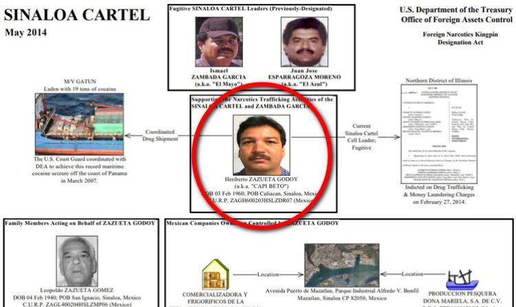 """Quién es Heriberto Zazueta Godoy, """"El Capi Beto"""", operador de """"El Mayo"""" Zambada extraditado a EEUU"""