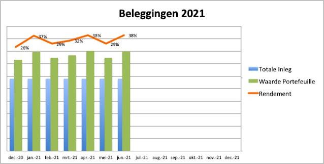 Beleggingen Rendement Grafiek 2021