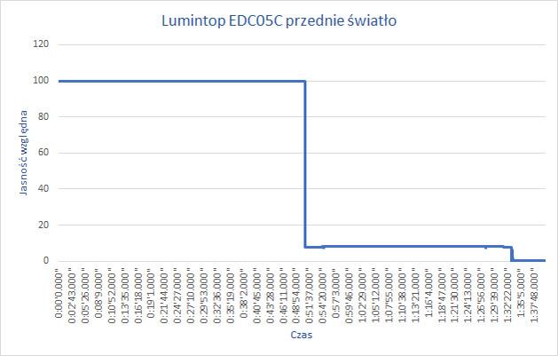 Wykres jasności przedniego reflektora w czasie