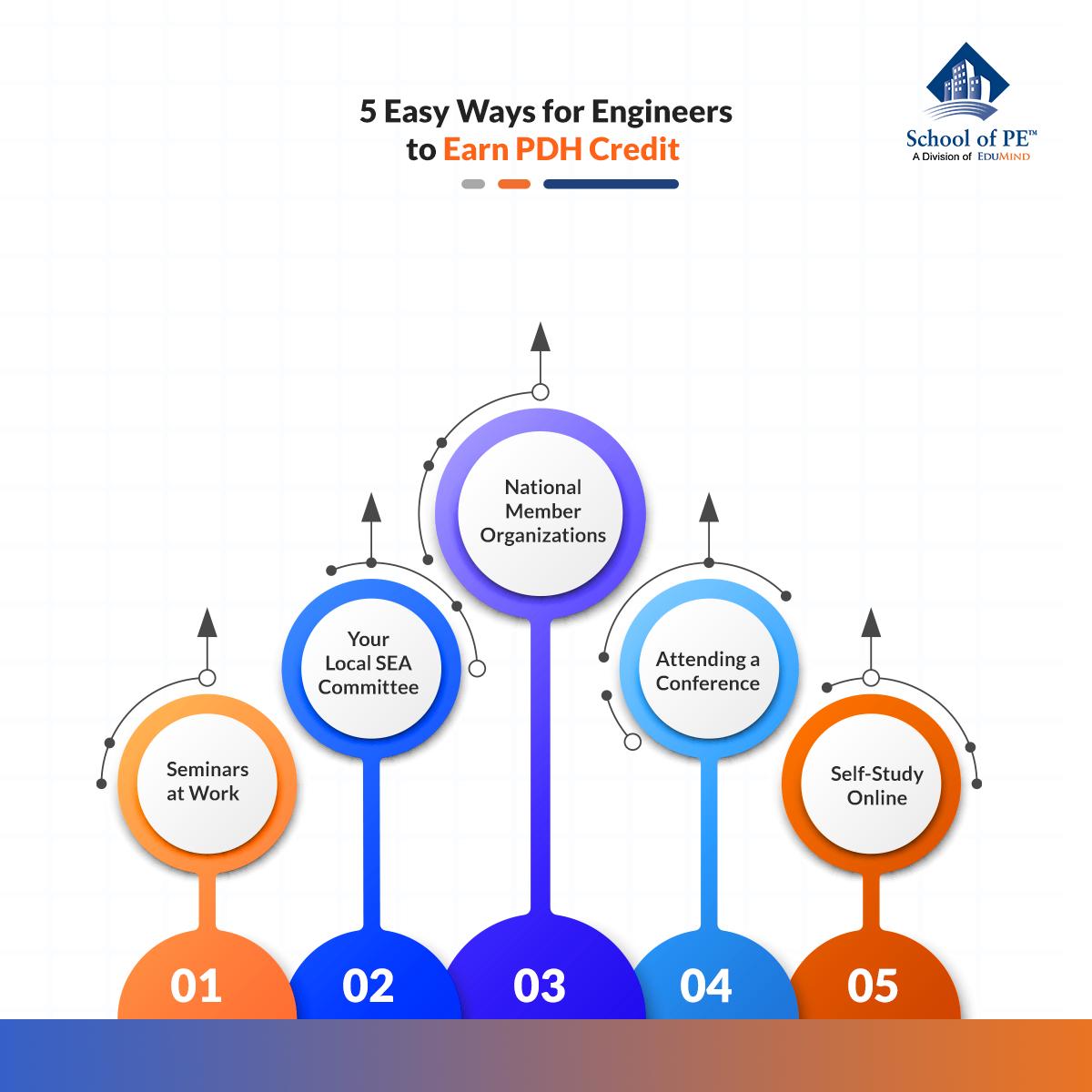 工程师获得PDH学分的5个简单方法