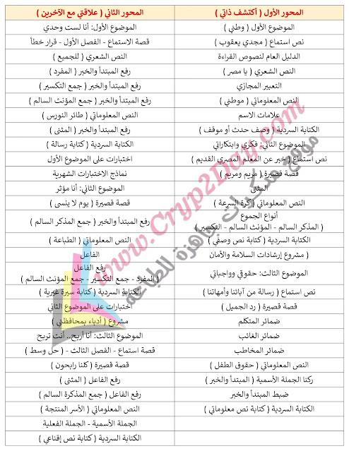منهج الصف الرابع الابتدائي 2021  2022 لغة عربية