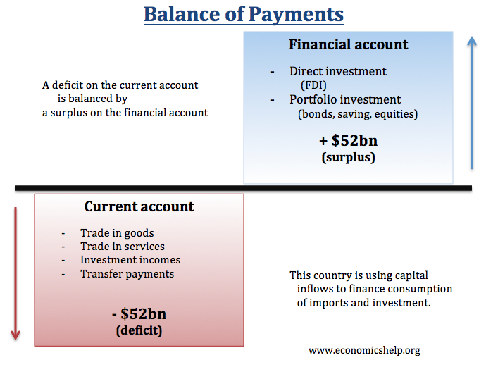 Essay questions on balance of payments