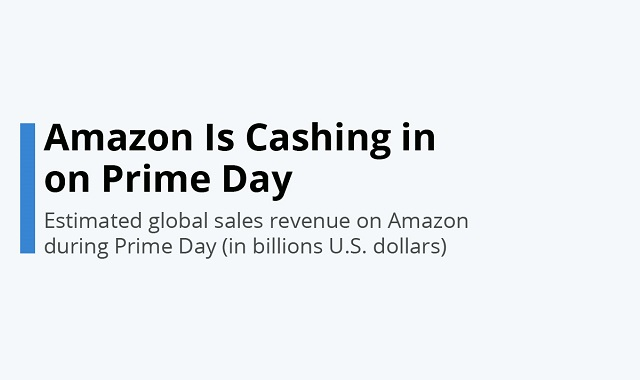 Amazon Prime Day has kicked off