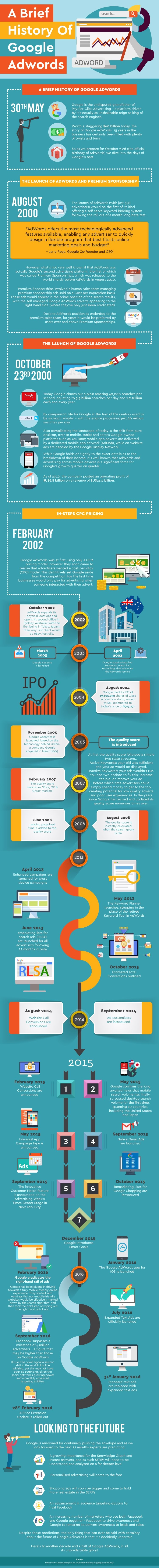 A Brief History Of Google Adwords #Infographic