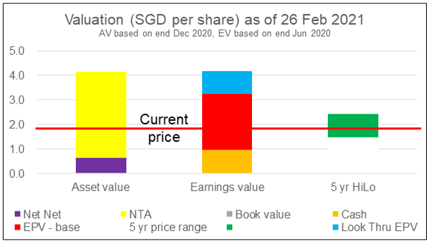 Wing Tai Valuation