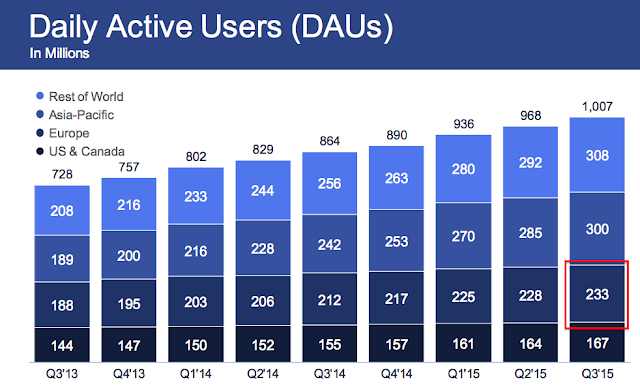 """facebook's daily active users"""