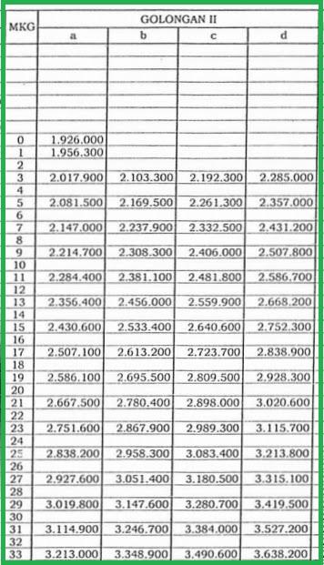 Daftar Gaji Pokok Pns Golongan Ii  Jika Masih Mengacu Pp No