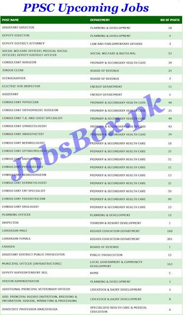 punjab-public-service-commission-upcoming-ppsc-jobs-2021-advertisement