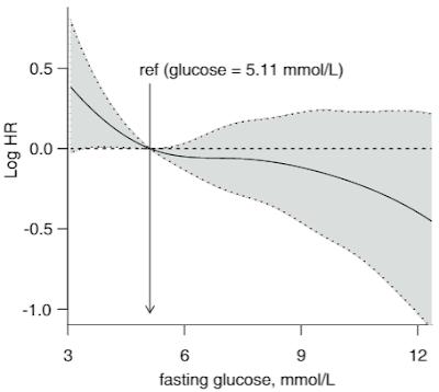空腹時血糖値とくも膜下出血リスク