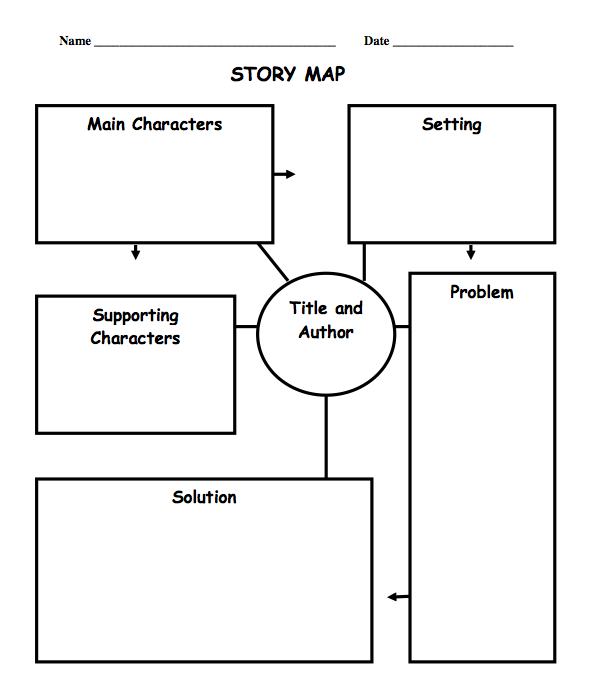 2nd Grade Story Map Template