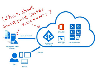 SharePoint FBA SQL Accounts and Office 365