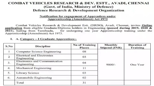 DRDO Recruitment 2021 | Graduate & Diploma Apprentice