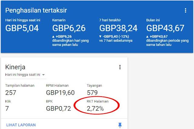 Apakah RKT / CTR Halaman Google AdSense Tinggi Berbahaya?