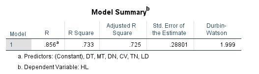 Ý nghĩa của giá trị R bình phương hiệu chỉnh