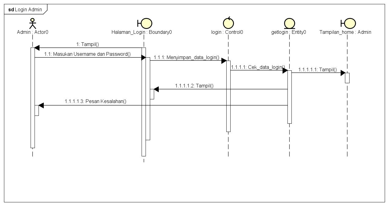 Penjelasan Lengkap Mengenai Sequence Diagram Beserta ...