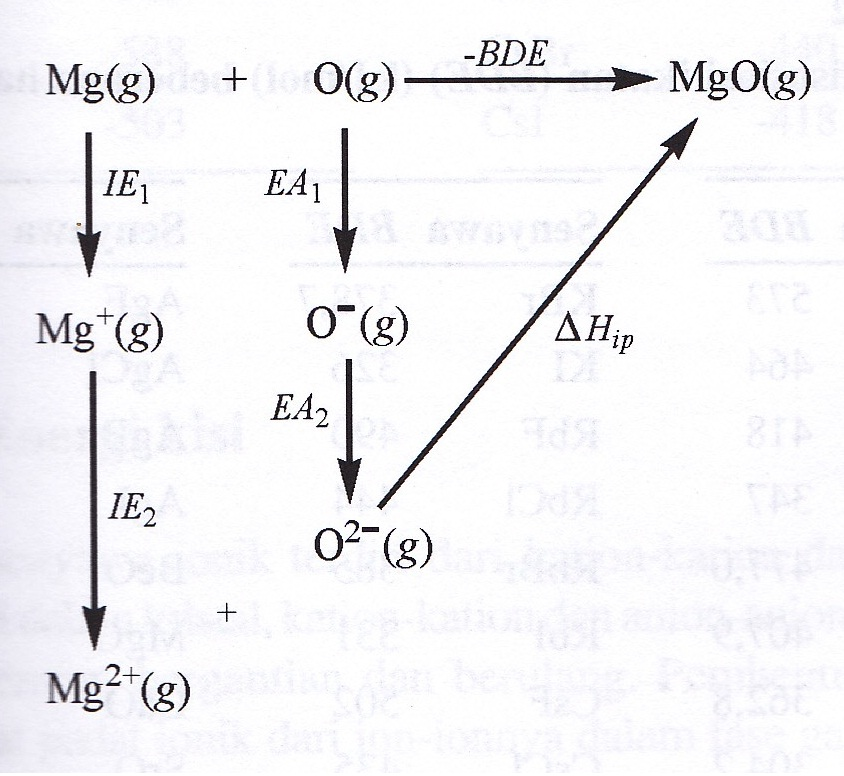 SOLID STATE ELECTROCHEMISTRY: LATTICE ENERGY_1