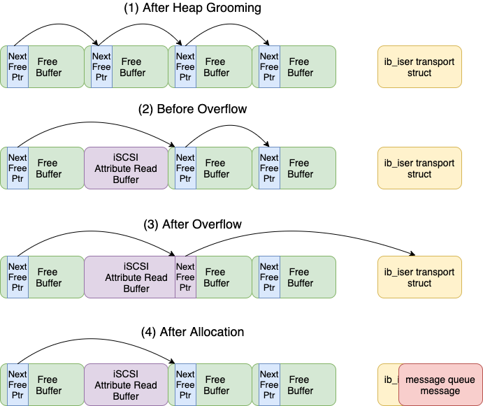 Heap Grooming and Overflow Cache Layout