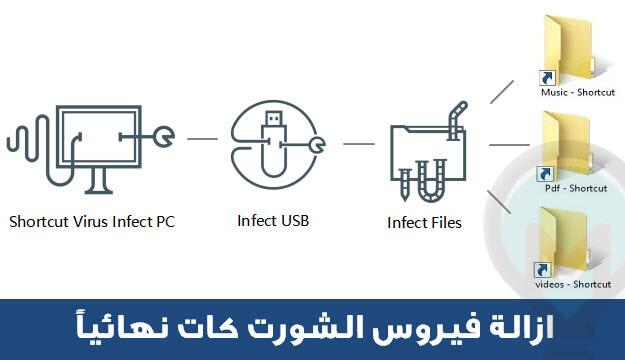ازالة فيروس الشورت كات من الكمبيوتر