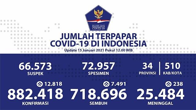 (15 Januari 2021) Jumlah Kasus Covid-19 di Indonesia