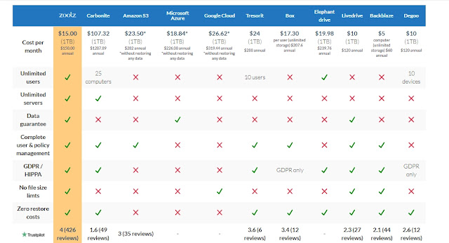 zoolz comparison cloud storage