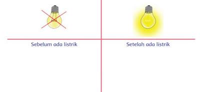 Kunci Jawaban Buku Tematik Kelas 6 Tema 3 Hal 3, 4, 5, 6, 7, 8