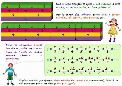 fracciones, decimales y porcentajes