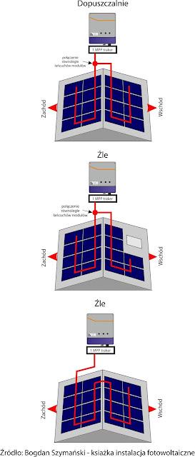podłączenie dwuch łańcychów modułów do jednego Mppt falownika