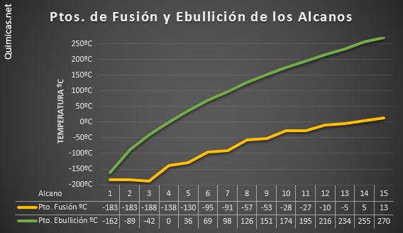 Químicas: Ejemplos de Alcanos