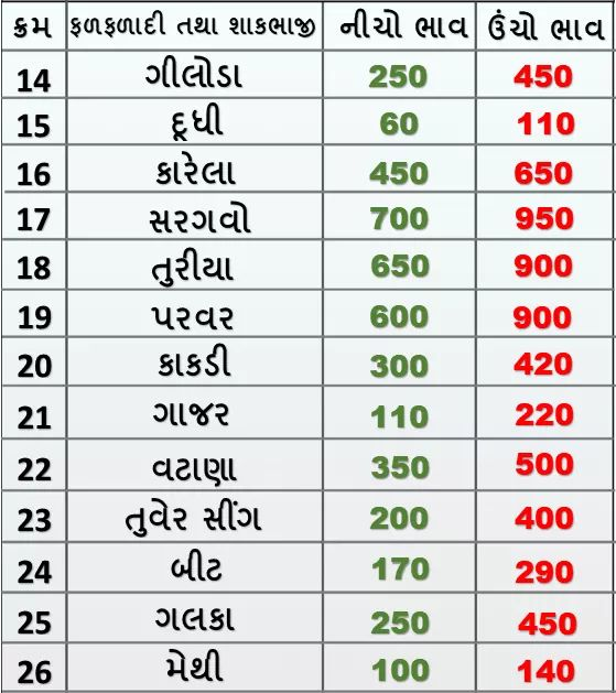 Market prices of fruits and vegetables in Rajkot APMC on 28/01/2020