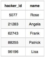 Hackers data