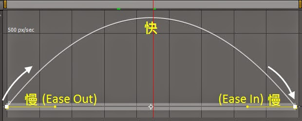 AE Animation 101 Slow in out 03