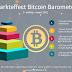 Onderzoek: Ruim 3,5 miljoen Nederlanders overwegen te investeren in Bitcoin