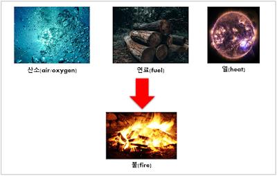 불의 3요소