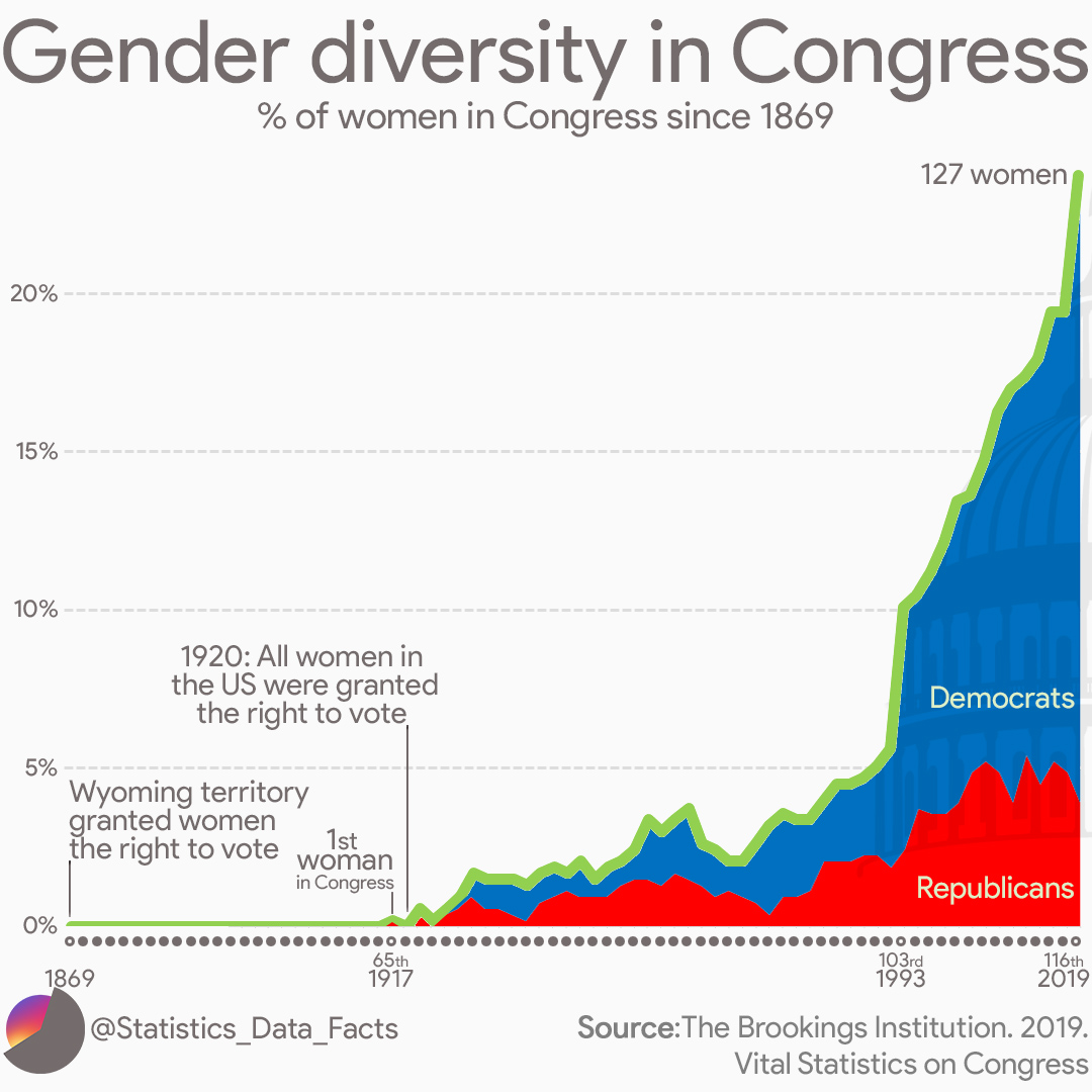 Gender diversity in Congress