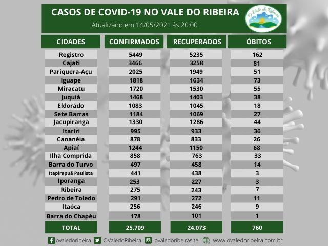 Vale do Ribeira soma 25.709 casos positivos, 24.073  recuperados e 760  mortes do Coronavírus - Covid-19