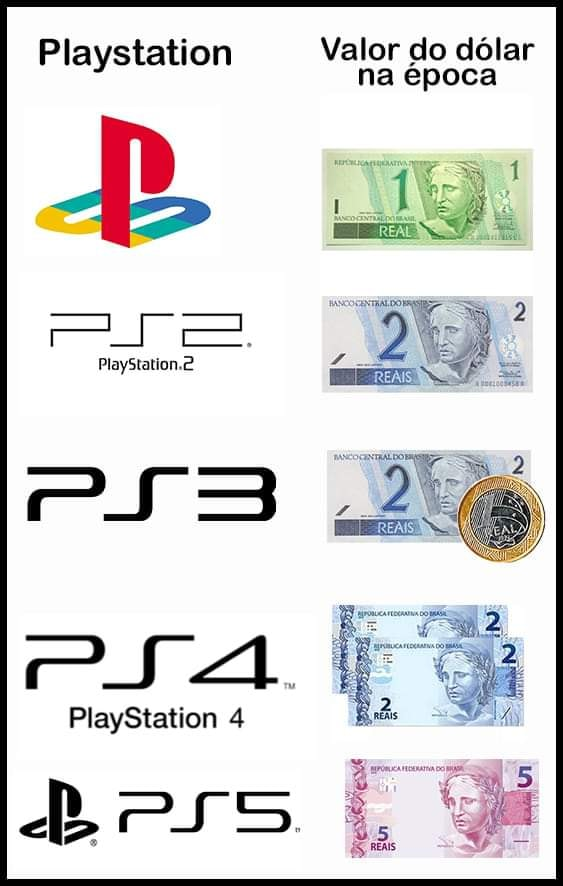 relacao playstation valor do dolar
