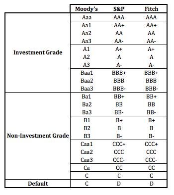 Scala di rating dele agenzie Moody's, S&P e Fitch