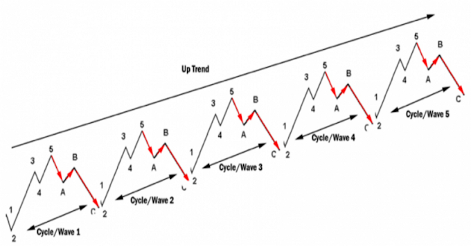 EXPERIENCES: Is The Elliott Wave Principle a Bullshit Theory or Great Work