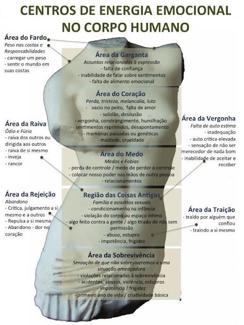 Sentimentos e Emoções - O corpo e as emoções