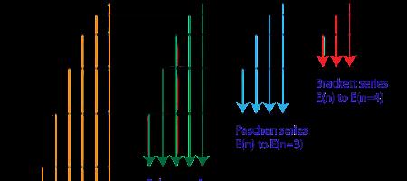 H-spectrum-diagram