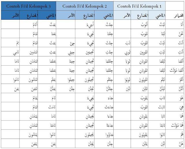 tabel tashrif fi'il madhi, mudhari, amr yang merupakan fi'il mu'talul 'ain
