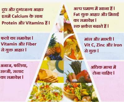 Diet tips for weight loss in hindi also nirogikaya rh
