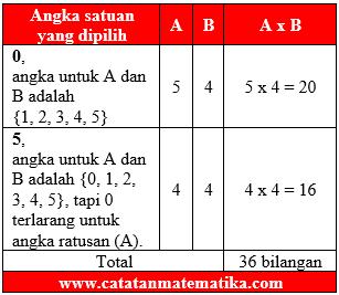 Pembahasan SIMAK UI 2012 Matematika Dasar No.7